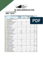 Computo Anillamientos Grupo Zamalla
