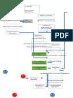 pathophysiology (Autosaved)