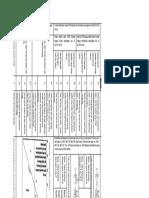 Tabel USCS2