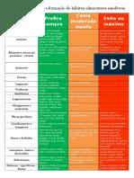Sugestão Para Reeducação Alimentar Grupos de Alimentos