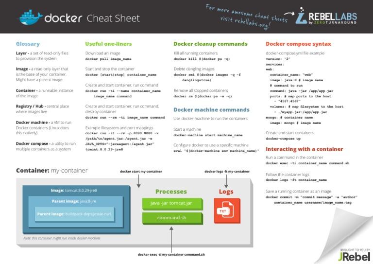 Zt Docker Cheat Sheet | File System | Java (Programming
