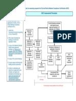 NCC Assessment Procedure