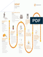 Internal Audit Roadmap Infographic