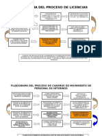 Flujograma de Procesos Capacitacion