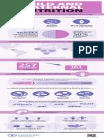 FAO Infographic ChildMaternalNutrition En