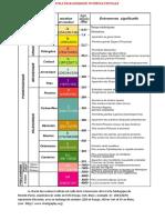 echelle stratigraphique2017.pdf
