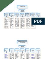1. mapa conceptual de las ecuaciones diferenciales