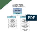 Struktur Organisasi Cssd Dan Laundry