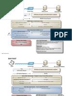 eap-auth-protocols-leap-eap-peap1.pdf