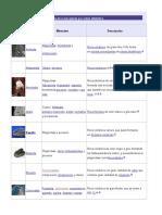 Rocas Tipos y Lista de Rocas Por Orden Alfabético