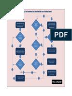 pam-2006-eot-flow-chart.pdf