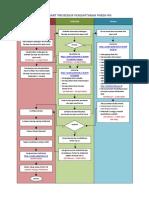 prosedur pmdk.pdf