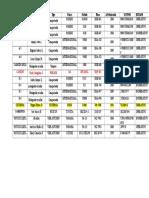 Datos de Estado Operativo de Las Unidades Del Selip 2