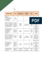 f01 Training Activity Matrix