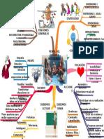 Mapa Mental Perfil Docente Integrador GRUPO 7.pptx