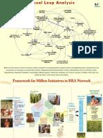 Millets Program Framework