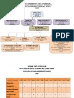 Carta Organisasi Unit Kurikulum ppki