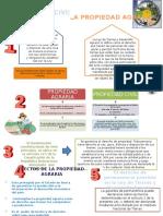 Infografia_propiedad Civil y Propiedad Agraria