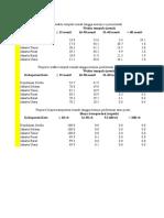 Data Proporsi Waktu Tempuh Dan Pola Penyakit