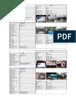 Kesesuaian Data Baseline Dan Verifikasi Kab Rejang Lebong