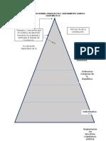 Jerarquia de Las Normas Juridicas en El Ordenamiento Juridico Guatemalteco