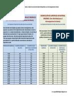 Tablas hipoclorito de sodio.pdf