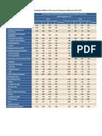 (Seri 2010) Laju Pertumbuhan PDB Seri 2010 Menurut Pengeluaran (Persen), 2014-2015