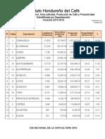 Produccion de Cafe Cosecha 2015-2016 Por Departamento y Municipio (07!09!2016)(Jg)