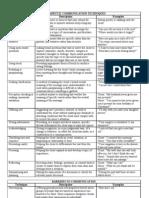 Communication Technique Table