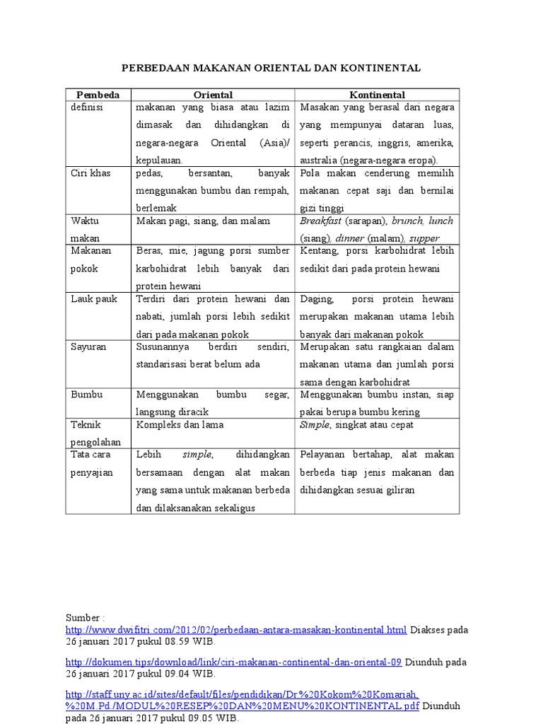 Resume Perbedaan Pola Makan Oriental Dan Kontinental