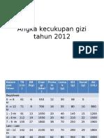 Angka Kecukupan Gizi Tahun 2012