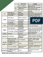 A List of Modals