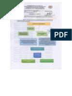 Resumen #6 Proyectos 2do Parcial