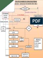 CircuitosConsultasExternas.pdf
