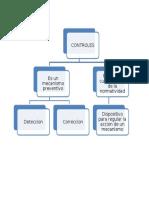 Mapa Conceptual Controles