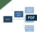 Mapa Conceptual Electronica