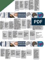 Historia de La Neuropsicologia.