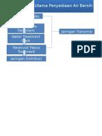 Komponen Utama Penyediaan Infrastruktur Air Besih