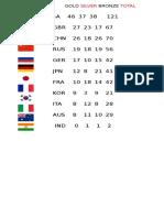 Medal Tracker Rio 2016