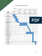 Gantt Chart of Activities