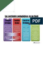 las corrientes pedagogicas.pdf