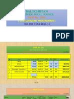 Status of Development Portfolio for Local Councils Psdp No. 2031 2015-2016