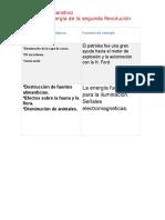 Cuadro Comparativo Fuentes de Energia de La Revolucion Industrial.