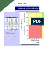 Earned Value Quadrant Chart
