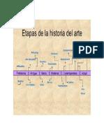 Linea Del Tiempo Historia Del Arte