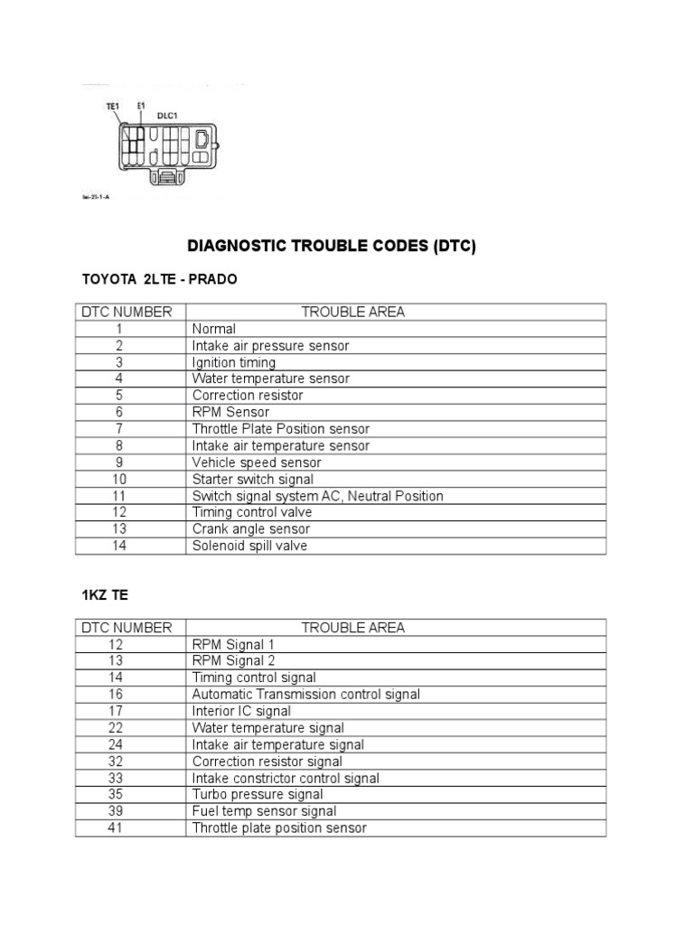 Toyota Diagnostic Trouble Codes Full List-obdii365   Throttle   Engine  Technology