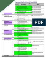 25 DBT Schemes as on 10-04-2013