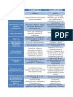 Cuadro Comparativo de Las Características de Los Enfoques Cualitativo y Cuantitativo