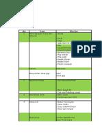 List Kelengkapan Acara
