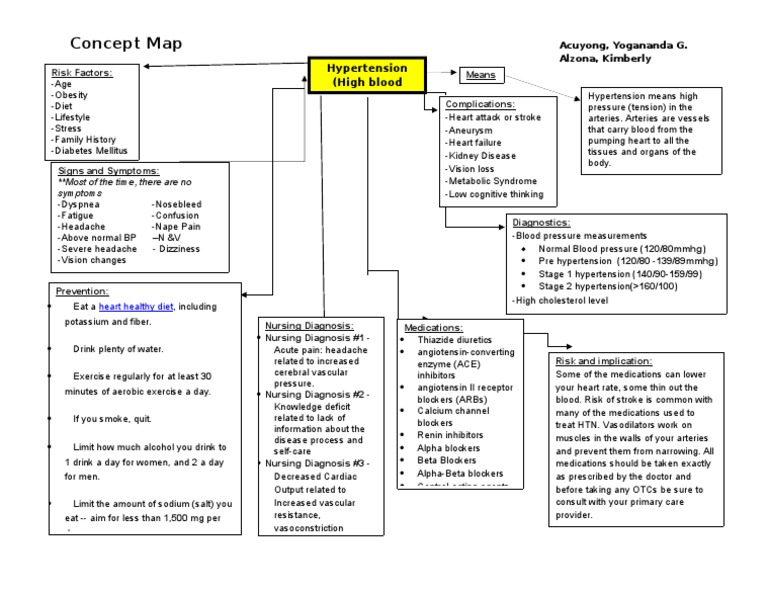 98 Nursing Concept Maps Heart Disease If You Need Help Turning